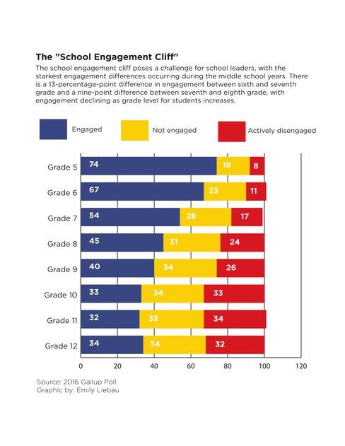 Graph on School Engagement