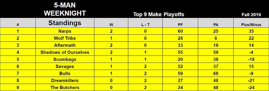 5manweeknight--standings--thru-week3.JPG