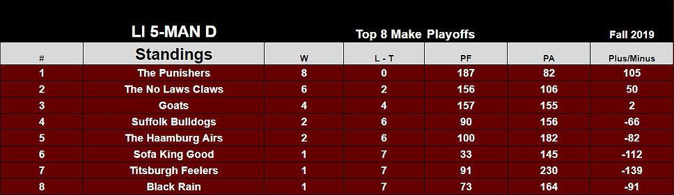 5mand-final-standings.JPG