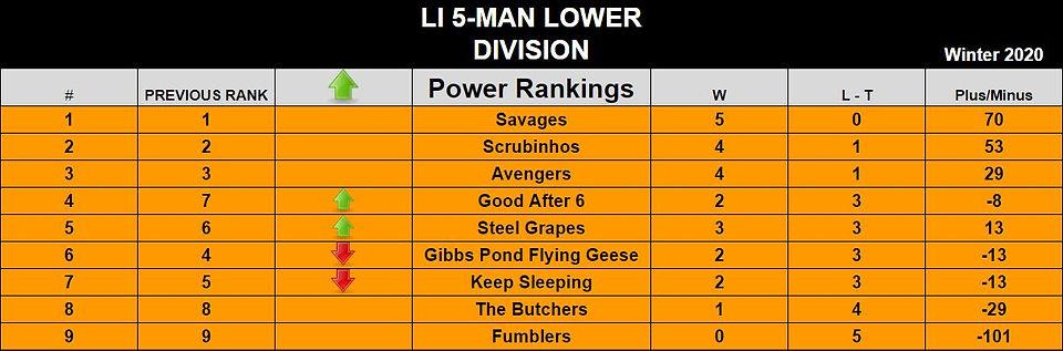 5manlower-div--end-of-reg-season---POWER