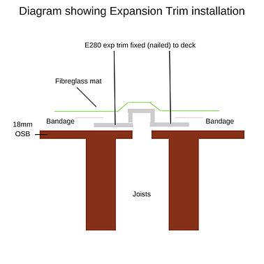 diagram of expansion trim installation.jpg