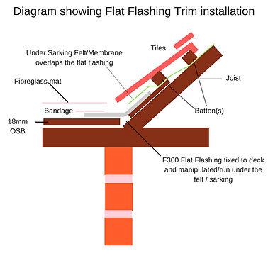 diagram of flat flashing trim installation.jpg