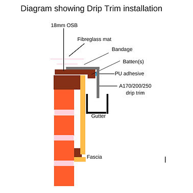 diagram of Drip trim installation.jpg