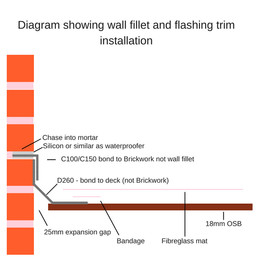 HOW TO FIX EDGE TRIMS FOR A FIBREGLASS ROOF INSTALLATION