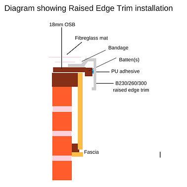 diagram of raised edge trim installation.jpg