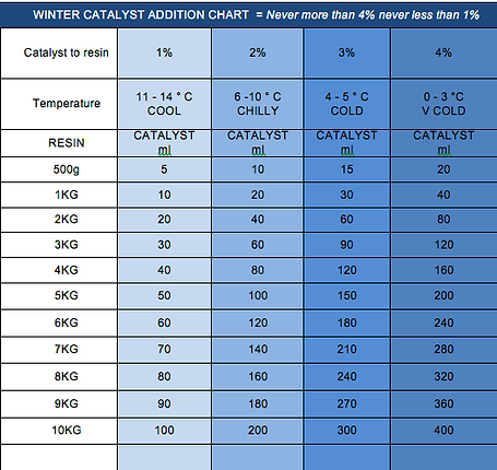 winter catalyst addition chart