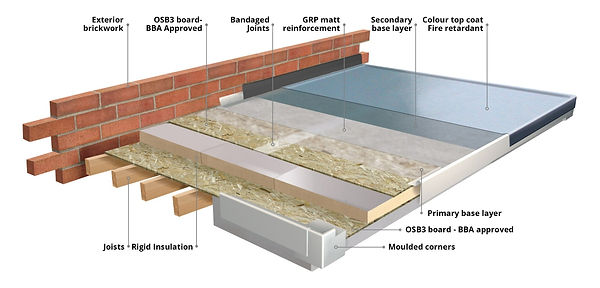 Diagram fibreglass roofing installation