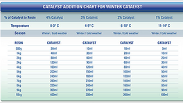 RKD - Switching to Winter catalyst