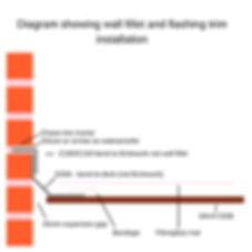 diagram of wall fillet and flashing installation.jpg