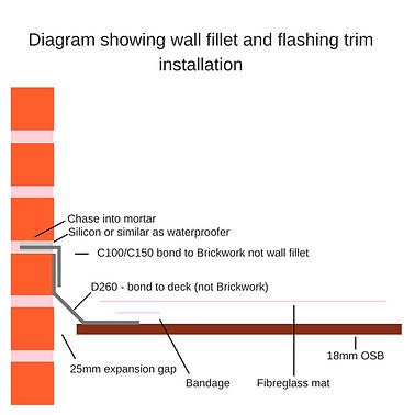 diagram of wall fillet and flashing installation.jpg