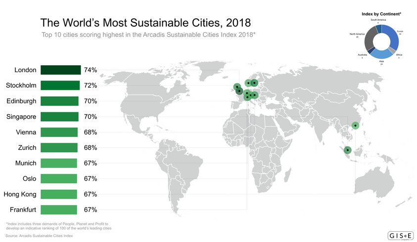The World's Most Sustainable Cities, 2018