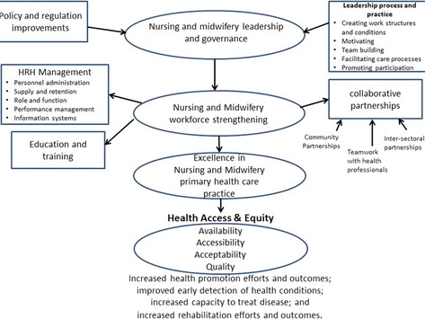 Increasing universal access to primary health care for vulnerable populations