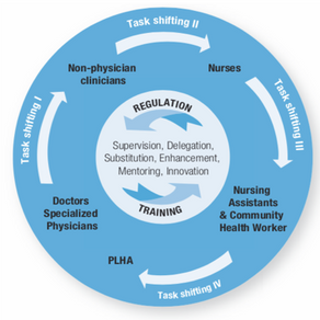 Spotlight: Task-shifting in nursing and midwifery in low- and middle-income countries