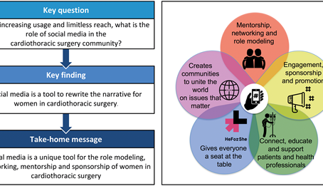 Social media and women in cardiothoracic surgery