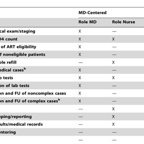 Task shifting for scale-up of HIV care