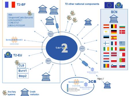 Target2, il mistero dei saldi contabili e il (dis)equlibrio europeo
