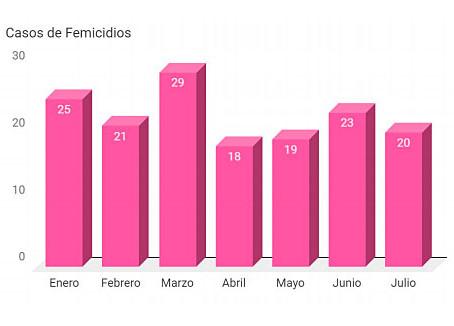 Violencia de género: Violencia que mata cada 24 horas en Argentina