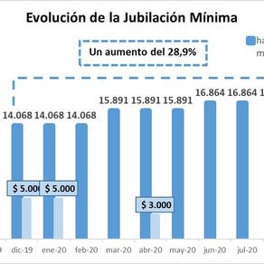 El Gobierno anunció un aumento del 7,5% para los jubilados en el mes de septiembre