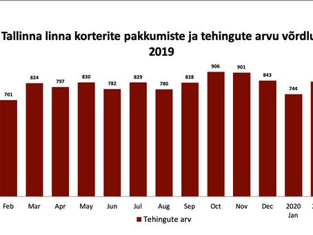 TURUÜLEVAADE | Uus reaalsus ehk milline on Tallinna korteriturg märtsis?