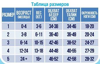 Размерная таблица плавок-подгузников Кайра Спорт для грудничков