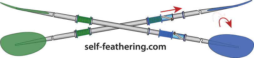 diagram of world's first and best self-featering kayak paddle