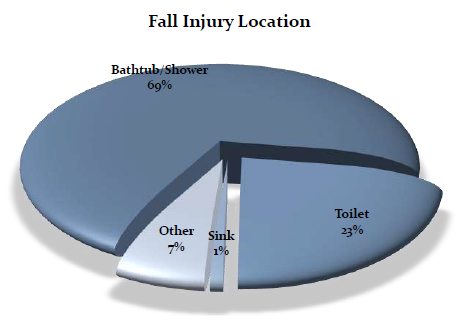 Chart depicting bathroom fall injury locations. 69% occur in the tub or shower, 23% near the toilet, 1% near the sink, and 7% in other areas in the bathroom.