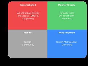 FabLab Stakeholder Map