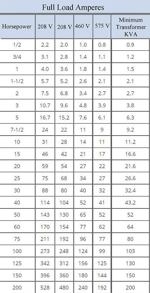Three Phase Motor Chart.jpg