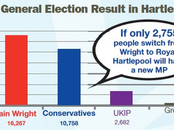 LESS THAN 3,000 VOTES TO CHANGE YOUR MP!