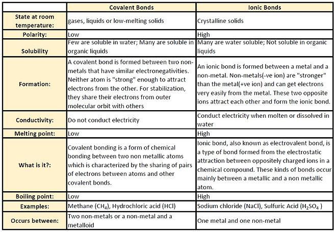 covalent_vs_ionic_edited.jpg