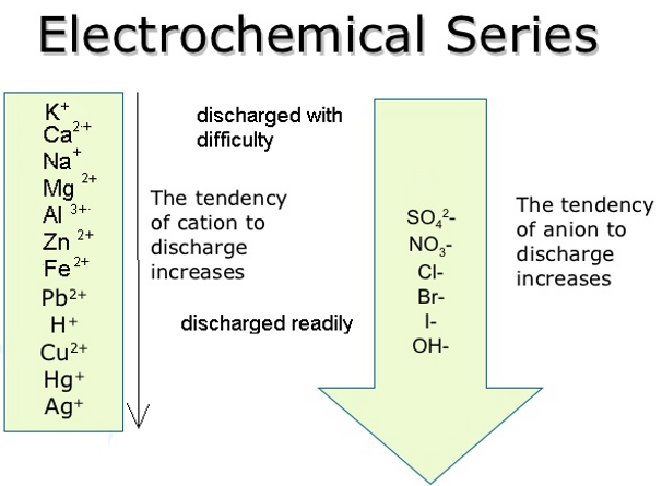electrochemical series.png