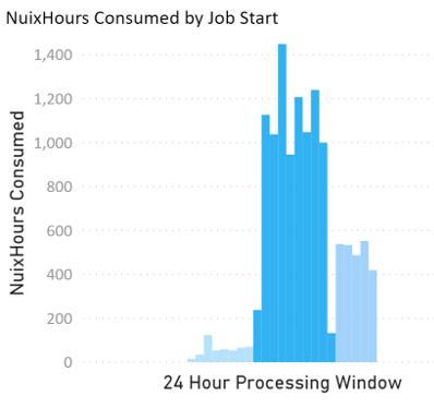 Operating Window