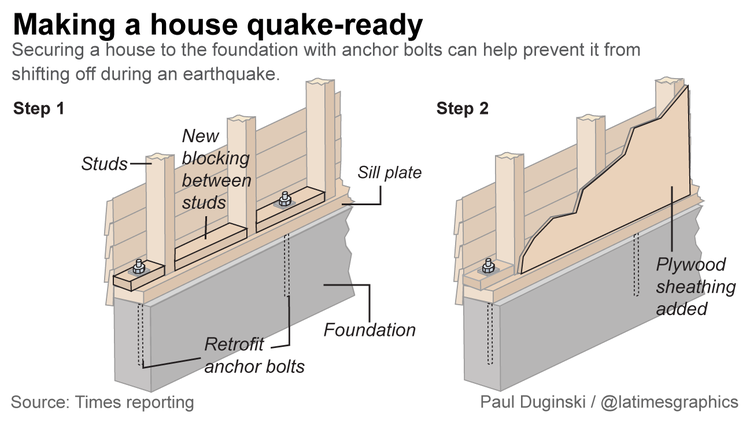 la-me-g-quake-house-retrofit-web