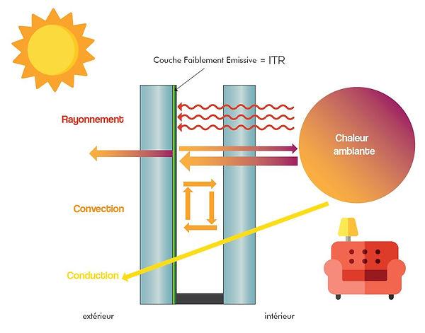 coefficient déperdition thermique