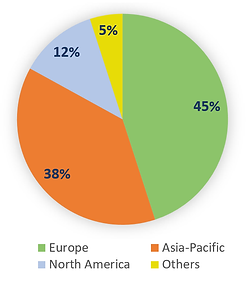 Global Share of Hydroponic Use
