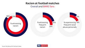 86% per cent of UK football fans have witnessed a racist indecent