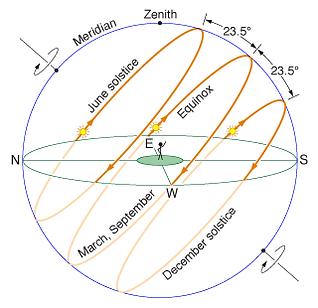 Sun Path Over Celestial Sphere