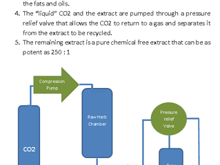 What is CO2 Extraction?