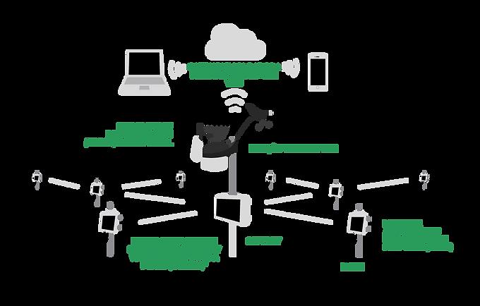 Rede de coleta de dados Enviromonitor