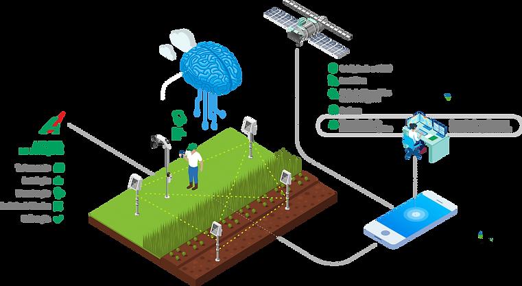 Esquema de soluções meteorológicas Agrosystem