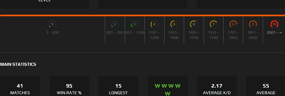 Faceit Lvl. 10  | 1.60 K/D | 2,100 Points | 11 lws | Instant Delivery