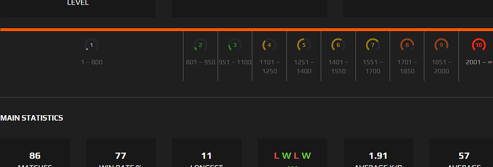 Faceit Level 2144 Elo | 11 LWS | 1K PTS | Instant Delivery