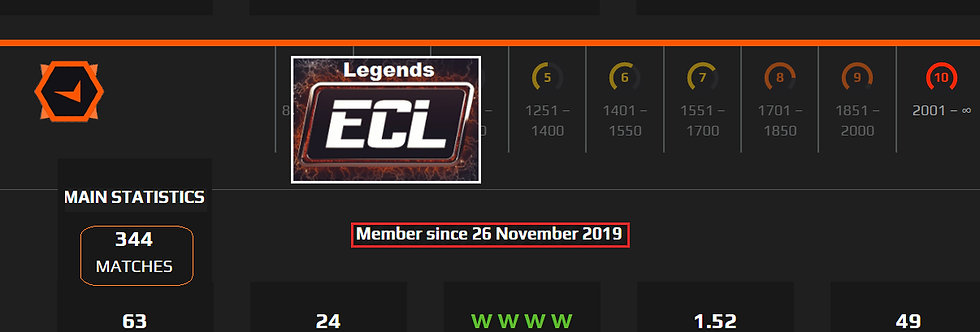 19` Faceit 3,240 Elo   1.52 K/D   344 Matches   24 LWS   Instant Delievery