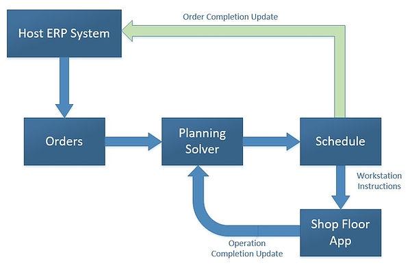 Planner Info Flow.jpg