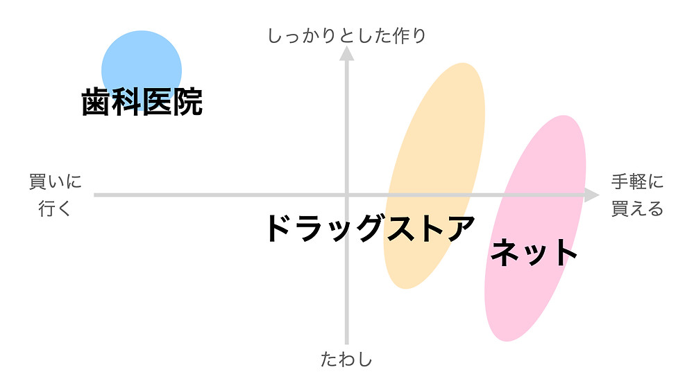 歯ブラシの質のグラフ
