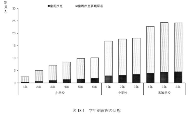 学年別歯肉の状態のグラフ