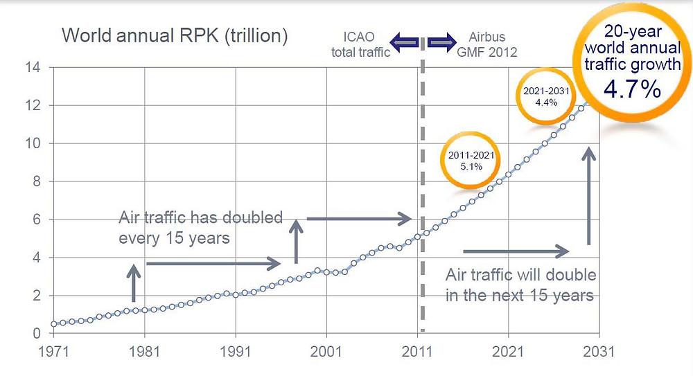 RPK = Revenue Passenger Kilometres