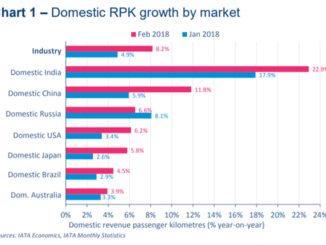Aviation in India – Market Growth and Opportunities