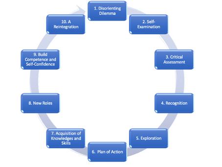 Transformative Learning: Future of Education