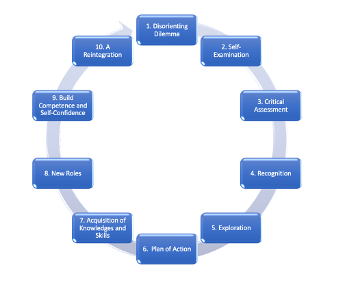 10 Phases of Transformative Learning as a circular graphic